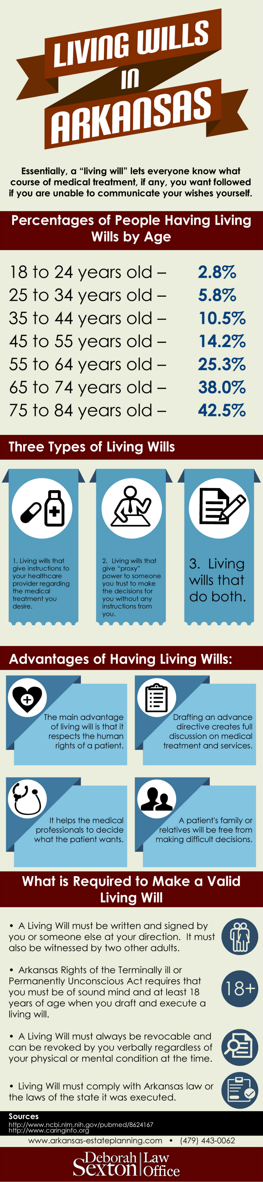 Living Wills in Arkansas - Sexton Infographics
